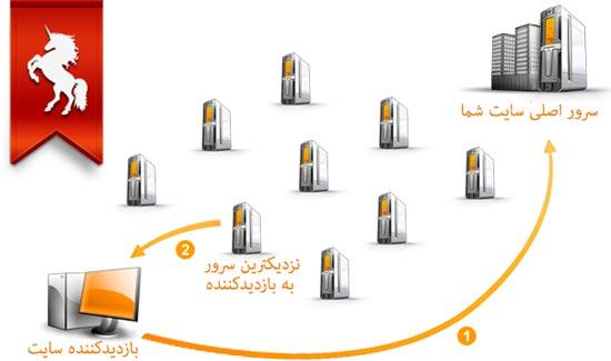 CDN یا Content delivery network چیست؟